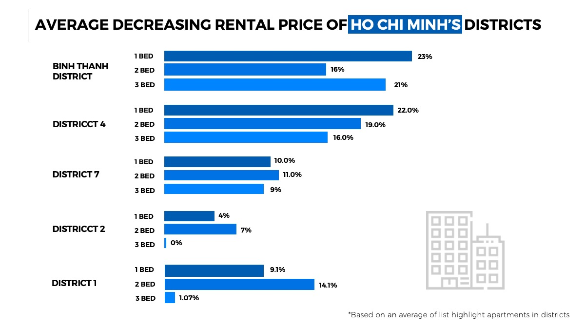 Average decreasing rental price of Ho Chi Minh's District